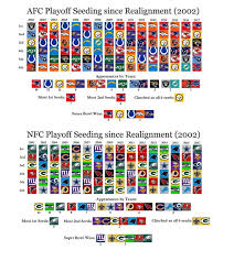Nfl Playoff Seeding Since Divison Realignment Nfl