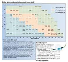 Peristaltic Pump Tubing Size Chart 23 Best Masterflex Images Peristaltic Pump Pumps Tube