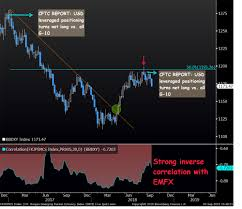 Usd Chart Bloomberg Top In Usd The Technical Analyst