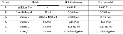Weight And Measure Chart Conversion Of Units Of Measurement Math Conversion Chart For Metric
