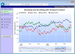 Chartdirector Net Chart Control And Asp Net Charting Library
