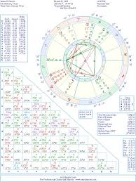 James Brown Birth Chart James E Brown Natal Birth Chart From The Astrolreport A