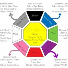 feng shui office colors. Stylized Feng Shui Colors Direction Elememts 1024x853 In Office