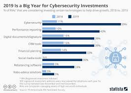 Big Chart Chart 2019 Is A Big Year For Cybersecurity Investments