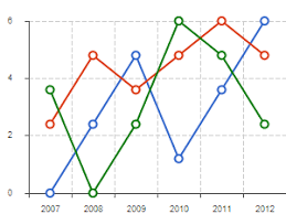 Svg Chart Zino Ui Jquery Charts Svg Chart Html5 Charts