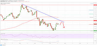 Ripple Xrp Price Turned Sell On Rallies Btc Eth Down