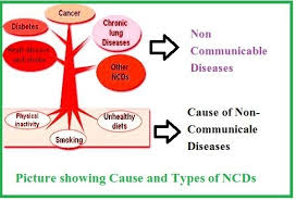 Cdc Communicable Disease Chart Non Communicable Diseases Cause Types Symptoms Disease