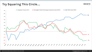 T Square In Composite Chart Chart Of The Day You Cant Square This Circle