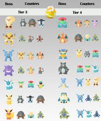 Ecco i migliori attaccanti per sconfiggere i Raid Boss di livello 3 e 4 in Pokémon  GO - Pokémon Millennium