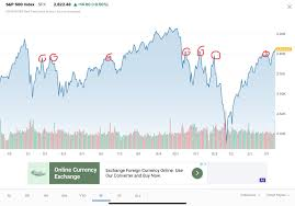 Wall Street Market Cycle Chart Wall Street Looks To Leave Behind The Half Year Bear Scare