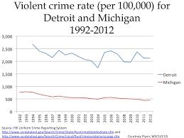 Crime Rates Drawing Detroit
