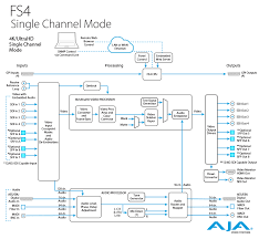 in single channel mode the aja fs4 will scale hd or sd to 4k or