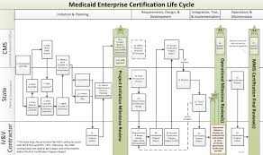 Mecl 01 Medicaid Enterprise Certification Life Cycle Rcwiki