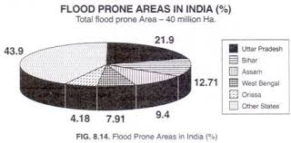 essay on flood prone areas of words  flood prone areas in