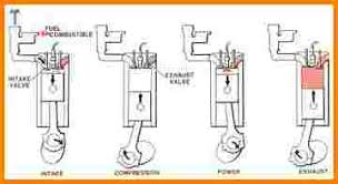 4 stroke engine diagram 4 cycle schem 350px jpg 5 4 stroke engine diagram engine diagram 360 x 196