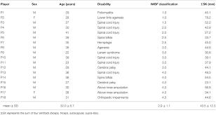 Frontiers Comparison Between 30 15 Intermittent Fitness