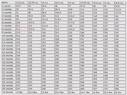 Rottweiler Size And Weight Chart Rottweiler Weight Chart Puppy Choice Image Free Any Chart