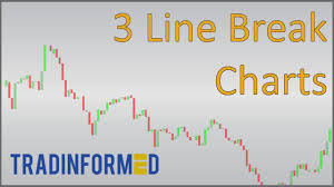 How To Calculate 3 Line Break Charts