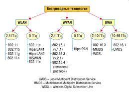 Дипломная работа Проектирование беспроводной сети wi fi  1 1 Особенности развития технологий беспроводного доступа