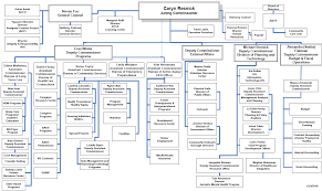 Organization Chart Download Organizational Chart Dfta