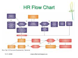 Human Resources Workflow Chart 38 Organized Flow Chart For Human Resource Management