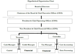 Organizational Hierarchy According To Finance Department