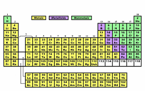Chart Of Metals Nonmetals And Metalloids Matter And Energy Metals Nonmetals And Metalloids