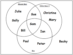 What Is A Venn Diagram 150 Facts About Hull Fact 36 Venn Diagrams Were Conceived