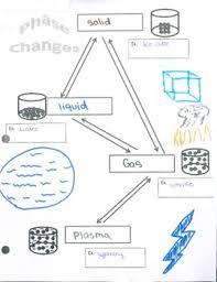 Phase Change Solid Liquid Gas Plasma Chart