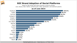 Top Social Channels Adopted By B2c Brands June 2014