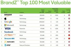 Microsoft Company Worth Amazon Dethrones Apple As Most Valuable Brand In The World