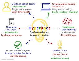 Hyperdocs Archives Technotes Blog