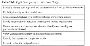 Principles Of Architecture Software Architecture Design Principles