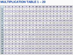 Multiplication Table 1-20 | Rezofthestory.com