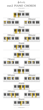 D Piano Chord Chart Piano Chords The Definitive Guide 2018 Sublimelody
