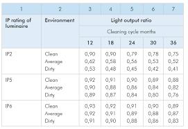Street Light Height Measurements Led Street Lighting The Effect Of Maintenance Factor On