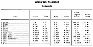 Trout And Salmon Culture Hatchery Methods