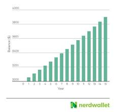 Savings Compound Interest Chart What Is Compound Interest Nerdwallet