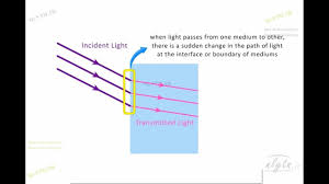 Why Is Light Refracted Introduction To Refraction Why Light Bends Visual Physics For Iit Jee Neet