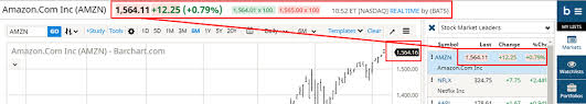 Dow Jones Futures Live Streaming Chart Dashboards Streaming Charts Barchart Com
