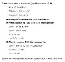Radiation Quantities And Units Of Ionizing Radiation Osh