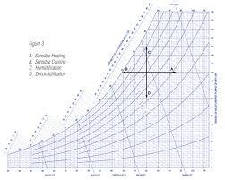Psychrometric Chart Dehumidification Dehumidification And The Psychrometric Chart Application