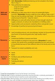Examples Of Strengths Examples Of Strengths And Limitations Download Table