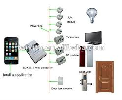 zigbee plc x10 home automation lighting control home automation lighting system zigbee remote control system x10 home automation controller 240v
