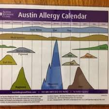 Austin Allergy Season Chart Austin Regional Clinic Summit 10 Reviews Family