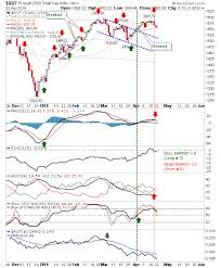 Nasdaq Chart Investing Small Gains For Nasdaq S P 500 Sell Signal Triggered In