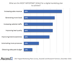 Marketing Channels Which Marketing Channels Are Worth Focusing On In 2018