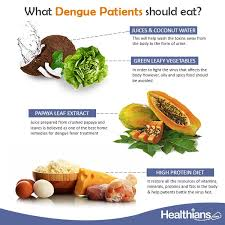 Juice Cure Chart What Should Dengue Patients Eat Healthians Medium