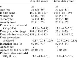Patient details (median (quartile values) or numbers) | Download Table