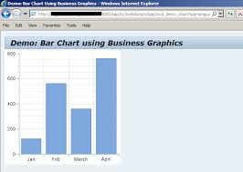 Bar Chart Demo Demo Bar Chart Using Business Graphics In Web Dynpro Abap